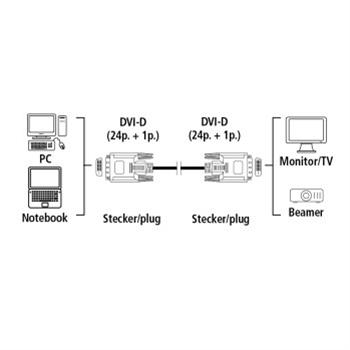 Dvi propojovací kabel, dual link (24pin. Digital, 1pin. Analog), 1…